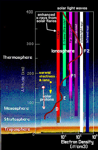 Penetration of Earth's atmosphere by solar radiation