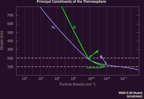 Graph of oxygen and nitrogen variation in the thermosphere