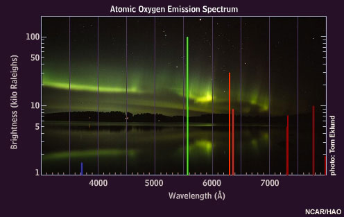 Atomic oxygen emission spectrum