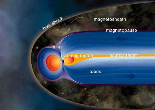 "The <a href=""/earth/Magnetosphere/overview.html"">magnetic field of the