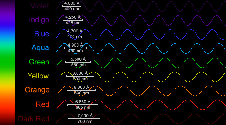 Wavelengths of visible light