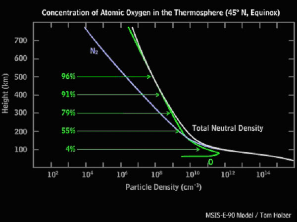 Graph of Atomic Oxygen variation with height in the atmosphere